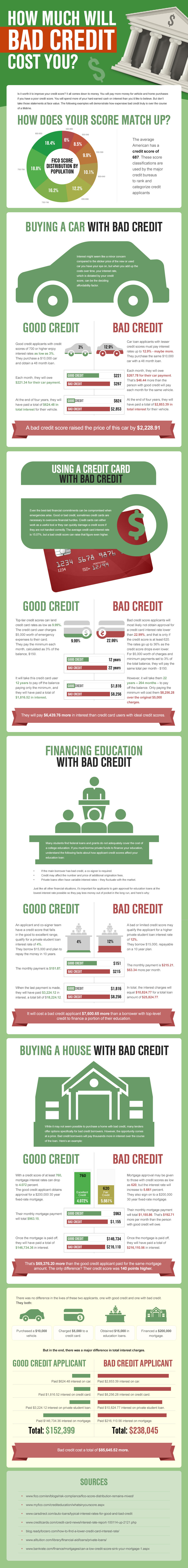 Cost of Bad Credit Infographic